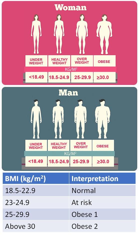 Body mass index (BMI) woman and man