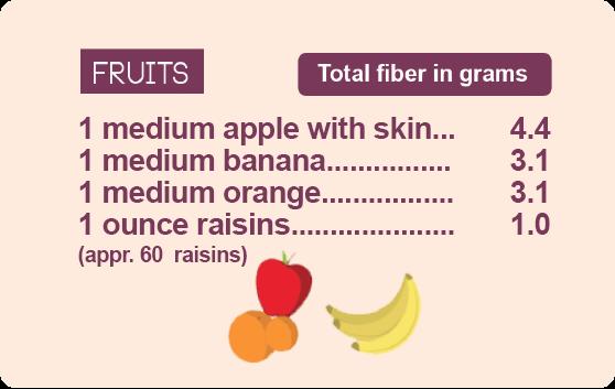 fiber guide fruits