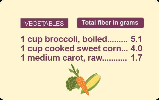 fiber guide vegetables