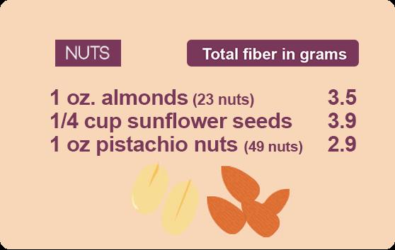 fiber guide nuts