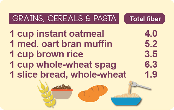 fiber guide grains, cereals, pasta