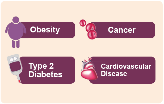 fiber gets lower the risks of cancer, obesity
